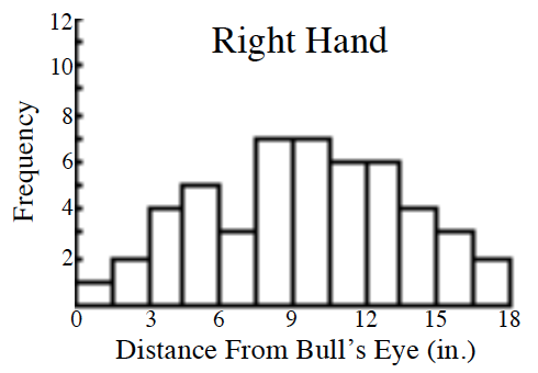 A histogram, titled Right Hand. x axis labeled, Distance From Bull's Eye (in.), scaled in equal segments of 1.5, from 0 to 18. y axis labeled, Frequency. Starting at the left, each segment has the following bar heights: 1, 2, 4, 5, 3, 7, 7, 6, 6, 4, 3, 2.