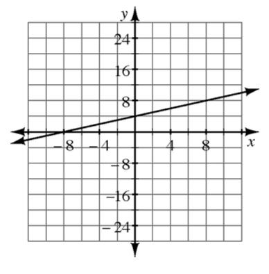 Un gráfico de coordenadas de 4 cuadrantes con una recta que pasa por los puntos (menos 8, coma 0) y (8, coma 8).
