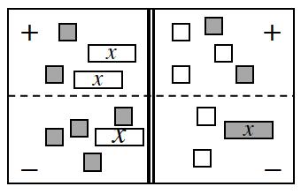 A 4 region equation mat. Positive Left: 2 negative, x tiles, and 2 positive unit tiles. Negative Left: 1 negative, x tile, and 4 positive unit tiles. Positive Right: 2 positive unit tiles, and 3 negative unit tiles. Negative Right: 1 positive, x tile, and 2 negative unit tiles.