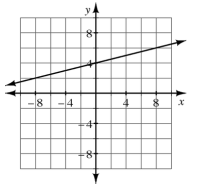 Un gráfico de coordenadas de 4 cuadrantes con una recta que pasa por los puntos (menos 8, coma 2) y (8, coma 6).