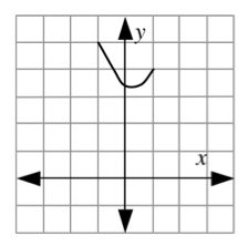 Continuous piecewise, left segment starts at (negative 1, comma 5), changing to upward curve at about (0, comma 3.5), turning at about (0.25, comma 3.25), ending at the point (1, comma 4).