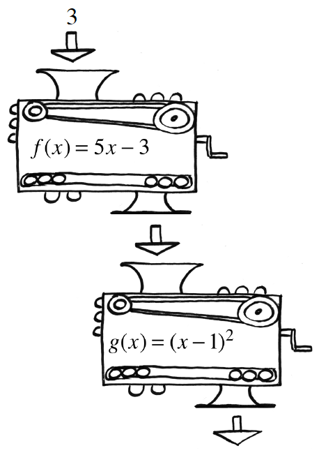 2 function machines, arranged so the output of the top, becomes the input of the bottom: Top, input, 3, rule, f, of, x, = 5, x, minus 3, output, unknown. Bottom, input, unknown, rule, g, of, x, = open parenthesis, x, minus 1, close parenthesis, squared, output, unknown.