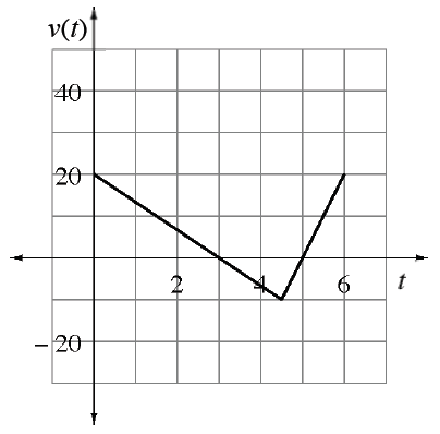 Continuous linear piecewise, starting at (0, comma 20), turning at approximate point (4.5, comma negative 10), ending at (6, comma 20).