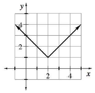 Graph of y = absolute value of x shifted so that the vertex is at (2,1)