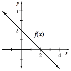 Decreasing line, labeled f of x, passing through the points (0, comma 2), & (2, comma 0).