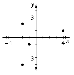 A coordinate plane with points as follows: (negative 2, comma 2), (negative 1, comma negative 1), (negative 2, comma negative 4), and (4, comma 1).