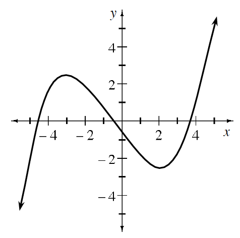 Continuous curve, coming from lower left, turning at (negative 3, comma 2), & at (2, comma negative 2), continuing up & right.