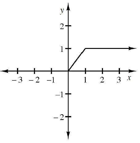 Continuous linear Piecewise, starting at the origin, turning horizontal at (1, comma 1), continuing to the right.