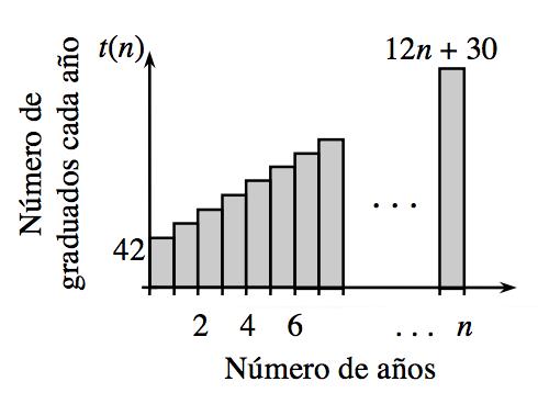 Gráfico en el primer cuadrante; eje x rotulado Número de años, eje ye rotulado Número de graduados cada año, con múltiples barras sombreadas, que aumentan a una tasa constante, la altura de la primera barra está rotulada 42, la altura de la última barra está rotulada 42 más 12 por la diferencia de n menos 1.