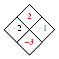Diamond Problem. Left negative 2, Right negative 1, Top 2,  Bottom negative 3