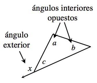 Triángulo en el que a y b están rotulados ángulos interiores opuestos. El ángulo exterior rotulado x es adyacente al ángulo interior c.