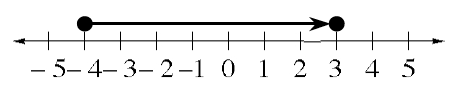 A line graph, shaded on a number line, starts with a closed circle, on negative 4, with an arrow pointing right to the closed circle, above 3.
