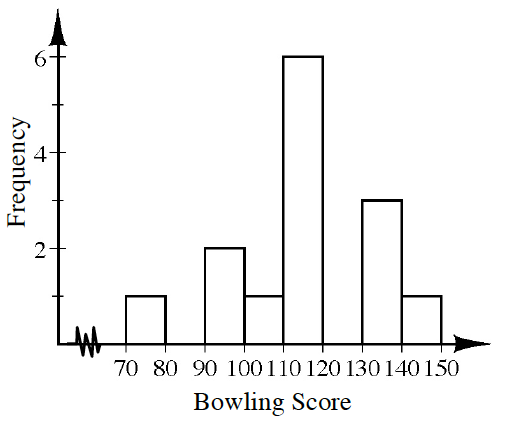 A histogram labeled, Bowling Score, on the horizontal axis, scaled in equal segments of 10, from 70 to 150.  Frequency is labeled on the vertical axis, scaled in ones, from 0 to 6. Starting at the left, each segment has the following bar heights: 1, 0, 2, 1, 6, 0, 3, 1.