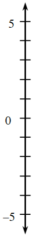 A vertical number line, scaled by ones, from negative 5 to 5.