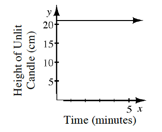 A first quadrant coordinate plane with x axis labeled Time in minutes and the y axis labeled Height of Unlit Candle in centimeters. There is a horizontal line starting at (0, comma 21) going in the positive direction.