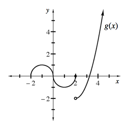 Piecewise labeled, g of x, left semicircle with vertices at (negative 2, comma 0), (negative 1, comma 1), & the origin, center semicircle, vertices at the origin, (1, comma negative 1), & (2, comma 0), left increasing concave up curve, starting at open point (2, comma negative 2), passing through the point (4, comma 4).