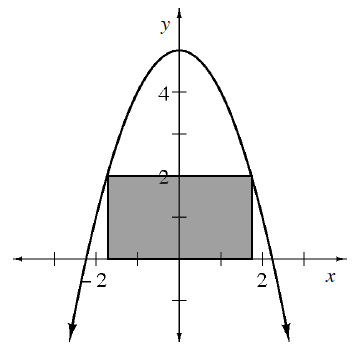Downward parabola, vertex at the point (0, comma 5), passing through the points (negative 2, comma 2), & (2, comma 2), shaded rectangle, bottom edge on x axis, top edge at, y = 2, with top left & top right vertices on the curve.