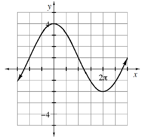 Sinusoidal Graph with maximum at 4 and minimum at -2. A whole cycle is 4 pi. One point is at (0, 4).