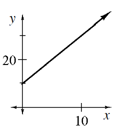 First quadrant linear graph, starting at the point (0, comma 10), & passing through the point (10, comma 30).