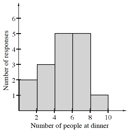 A histogram labeled, Number of people at dinner, on the horizontal axis, scaled in equal segments of 2, from 0 to 10. Number of responses ,is labeled on the vertical axis, scaled by ones, from 0 to 6. Starting at the left each segment has the following bar heights: 2, 3, 5, 5, 1, 0.