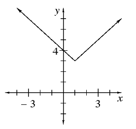 An upward absolute value graph with a vertex at the point (1, comma 3).
