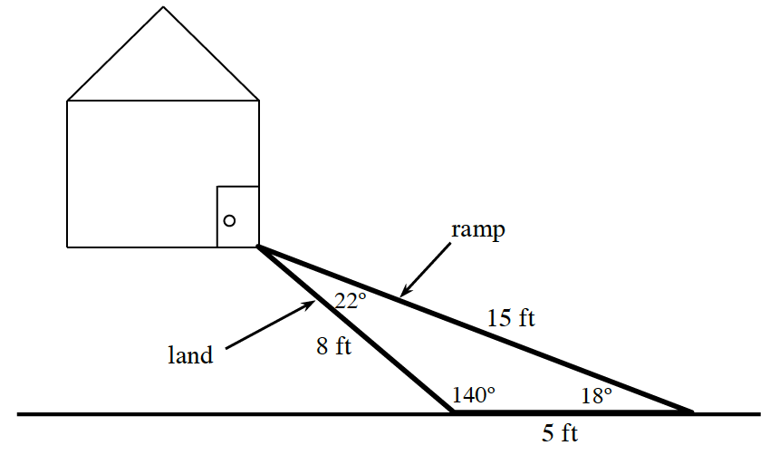 Obtuse triangle, with obtuse angle, labeled 140 degrees, on the bottom left, bottom right angle labeled 18 degrees, top angle labeled, 22 degrees. Top vertex is corner of drawn house. Left side of triangle labeled, land, & 8 ft. Right side of triangle labeled, ramp, & 15 ft.