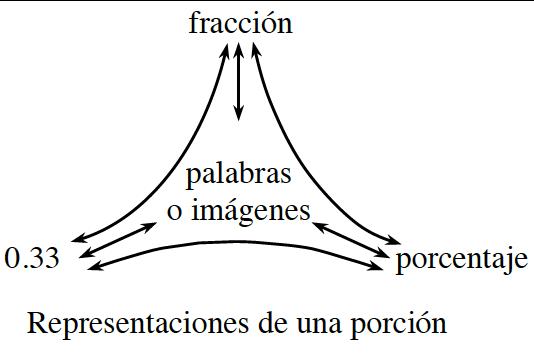 Diagrama de representaciones de una porción: arriba, fracción. Izquierda, 0.33. Derecha, porcentaje. Centro, palabras o imágenes.