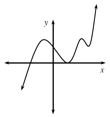 Curved graph, arrows on both ends, coming from lower left, rising to the point (negative 1, comma 3), then falling, to the point (2, comma 0), then rising, to (4, comma 3), falling to (5, comma, 2), & rising and continuing to the right & up.
