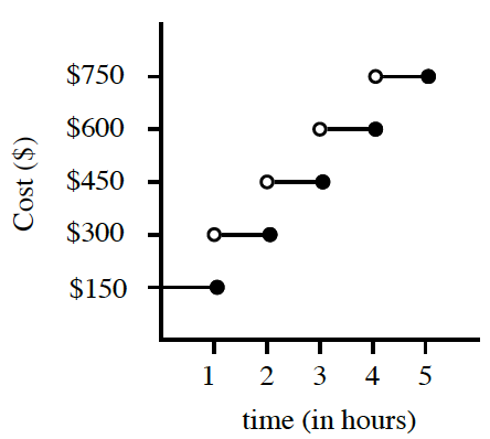 A step function: line segment at heigth, $150, and x, between 0 & 1, open at 0, closed at 1, at $300 between 1 and 2, open at 1, closed at 2. At $450, between 2 and 3, open at 2, closed at 3. At $600, between 3 and 4, open at 3, closed at 4. At $750, between 4 and 5, open at 4, closed at 5.