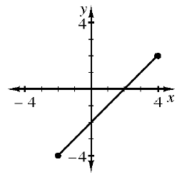 A line segment connecting the points, (negative 2, comma negative 4), and (4, comma 2).