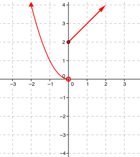 A piecewise graph with two parts. The left part is the left half of the upward parabola y = x squared starting with an open circle on the origin and extending left and up. The right part of the graph is the line y = x + 2 starting with a closed circle at (0, comma 2) and extending up and right.