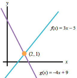 2 lines intersecting at (2, comma 1), decreasing line labeled, g of x = negative 4, x, + 9, increasing line labeled, f of x, = 3, x, minus 5.