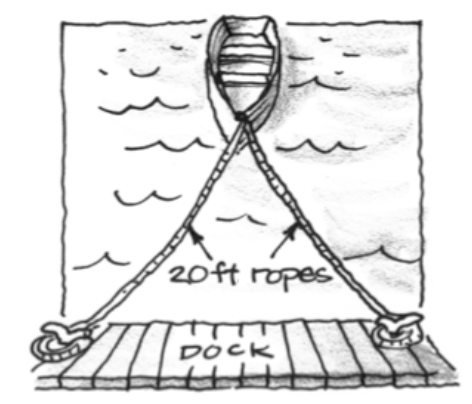 Triangle, bottom side is labeled dock, top vertex is tip of a boat, left & right sides, each labeled 20 foot rope.