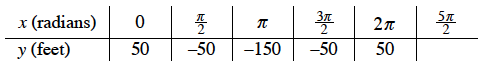 2 row, 7 column table: top row: x in radians, 0, pi halves, pi, 3 pi halves, 2 pi, 3 pi halves. bottom row: y in feet, 50 negative 50, negative 150, negative 50, 50, blank.