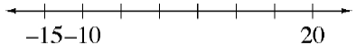 A number line with 8 marks, the first 2 are labeled negative 15, and negative 10, the last mark is labeled, 20.