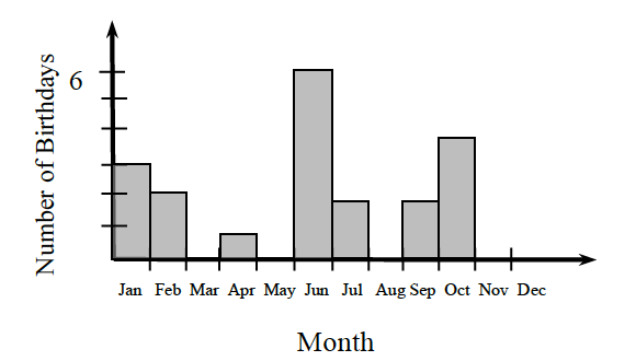 Bar Graph labeled Month, on the horizontal axis, with each month in order, labeled, on each bar. The vertical axis is scaled in ones from 0 to 10 and labeled Number of Birthdays. Starting at the left, the bars have the following heights: 3, 2, 0, 1, 0, 6, 2, 0, 2, 4, 0, and 0.