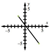 Segment between closed points, (negative 2, comma 3) & (4, comma negative 5).