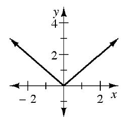 Upward, V, shaped graph, vertex at the origin.
