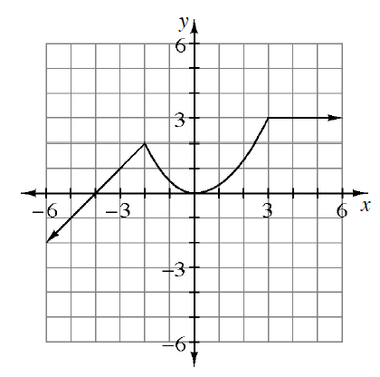 Continuous Piecewise graph, line coming from lower left, passing through (negative 4, comma 0), turning at (negative 2, comma 2), to upward parabola, vertex at the origin, turning at (3, comma 3), continuing horizontal to the right.