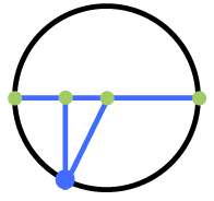 Circle with horizontal diameter, point in third quadrant, about 2 thirds down from left diameter endpoint, right triangle with hypoteuse between center & point, horizontal leg on negative x axis.