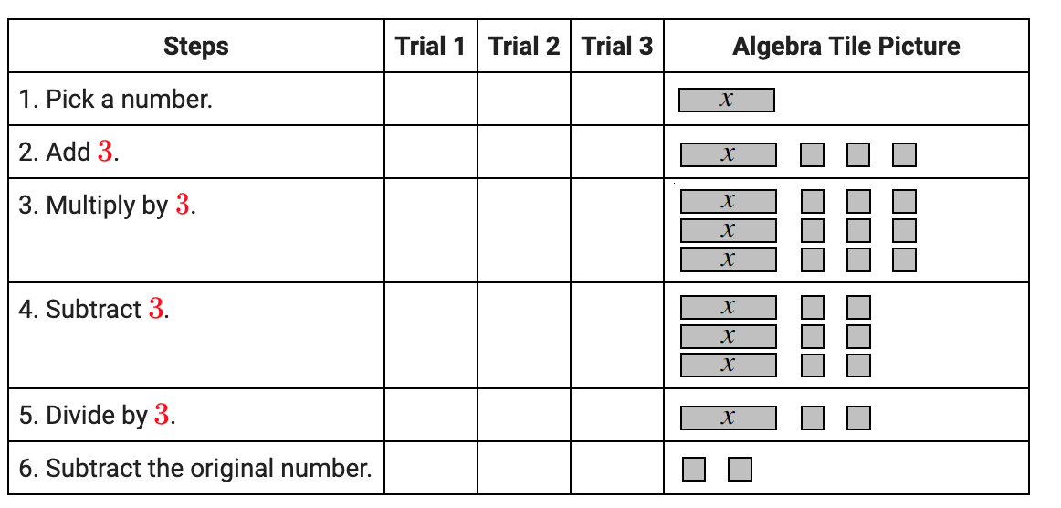 The fifth row of the table, first column, now says: 4. Subtract, 3. The sixth row of the table, first column, now says: 5. Divide by, 3.