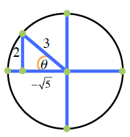 Circle with horizontal & vertical diameters, right triangle, hypotenuse from center of circle to point in second quadrant, labeled 3, horizontal leg on negative x axis, labeled negative square root of 5, vertical leg labeled 2, central angle labeled theta.