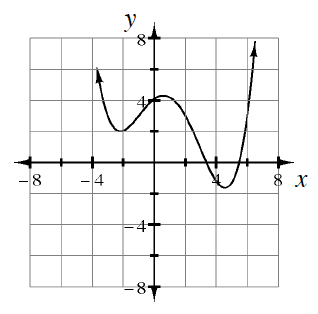 Continuous, curved graph, decreasing from top left, turning at the following approximate points: low vertices: (negative 2, comma 2), & (5, comma negative 2), & high vertex, (1, comma 4), with x intercepts, at 3, & 5.5.