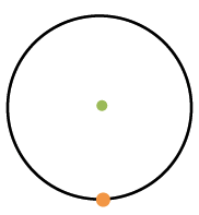 Circle with green center point & orange point vertically below center on the circle.