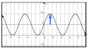 Added to periodic curve, vertical up arrow, from (1.5, comma 5), to (1.5, comma 10).