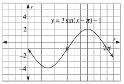 Periodic curve, labeled, y = 3 times sine of the difference of x minus pi minus 1, x axis scaled from 0 to 2 pi, with 2 visible turning points, first at (1 half pi, comma negative 4), second at (3 halves pi, comma 2).