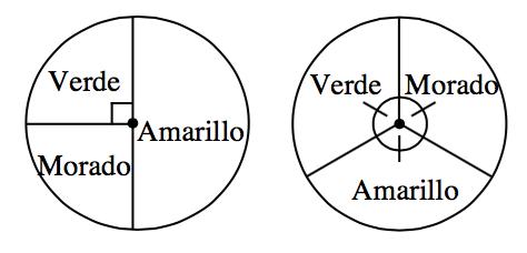 2 ruletas: la ruleta izquierda está dividida verticalmente en mitades. El lado derecho es amarillo. El lado izquierdo está dividido en dos secciones iguales. La parte de arriba es verde y la de abajo es morada. La ruleta derecha está dividida en tres partes iguales. Están rotuladas Verde, Morado y Amarillo.