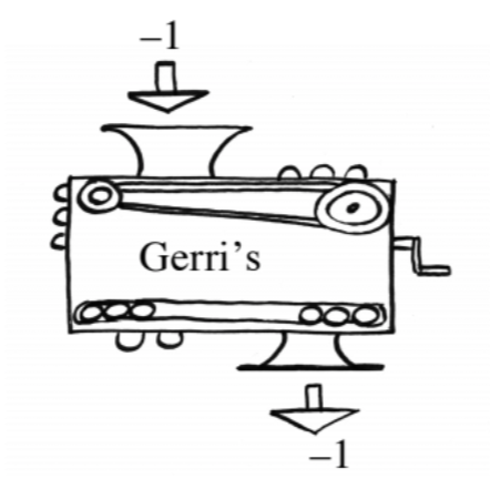Function machine, input negative 1, rule labeled, Gerri's, output, negative 1.