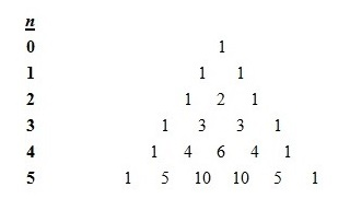 Pascal's triangle, up to n, = 5, where the first row is, n, = 0.