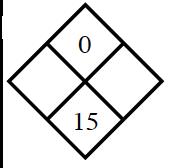 Diamond Problem. Left blank, Right blank, Top 0,  Bottom 15